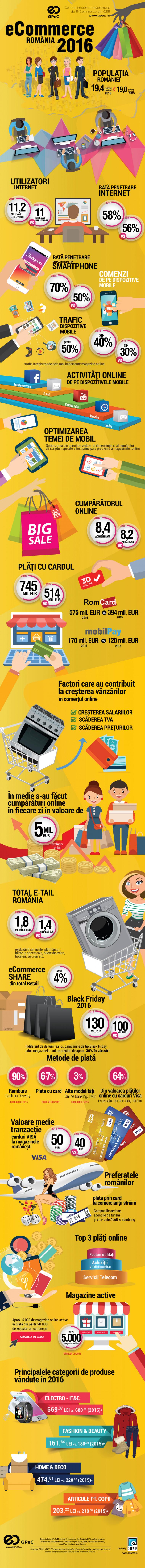 Sinteza-pietei-de-e-commerce-romania-2016-infografic-full